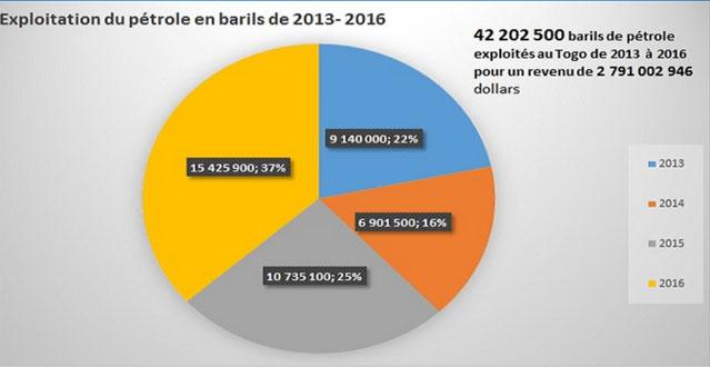 Le Togo exploiterait du pétrole: Découvrez les chiffres de l'association « Veille Economique »